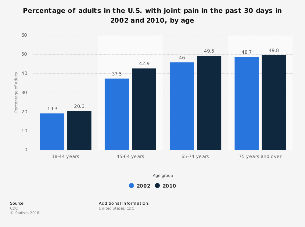 Statistic: Percentage of adults in the U.S. with joint pain in the past 30 days in 2002 and 2010, by age | Statista