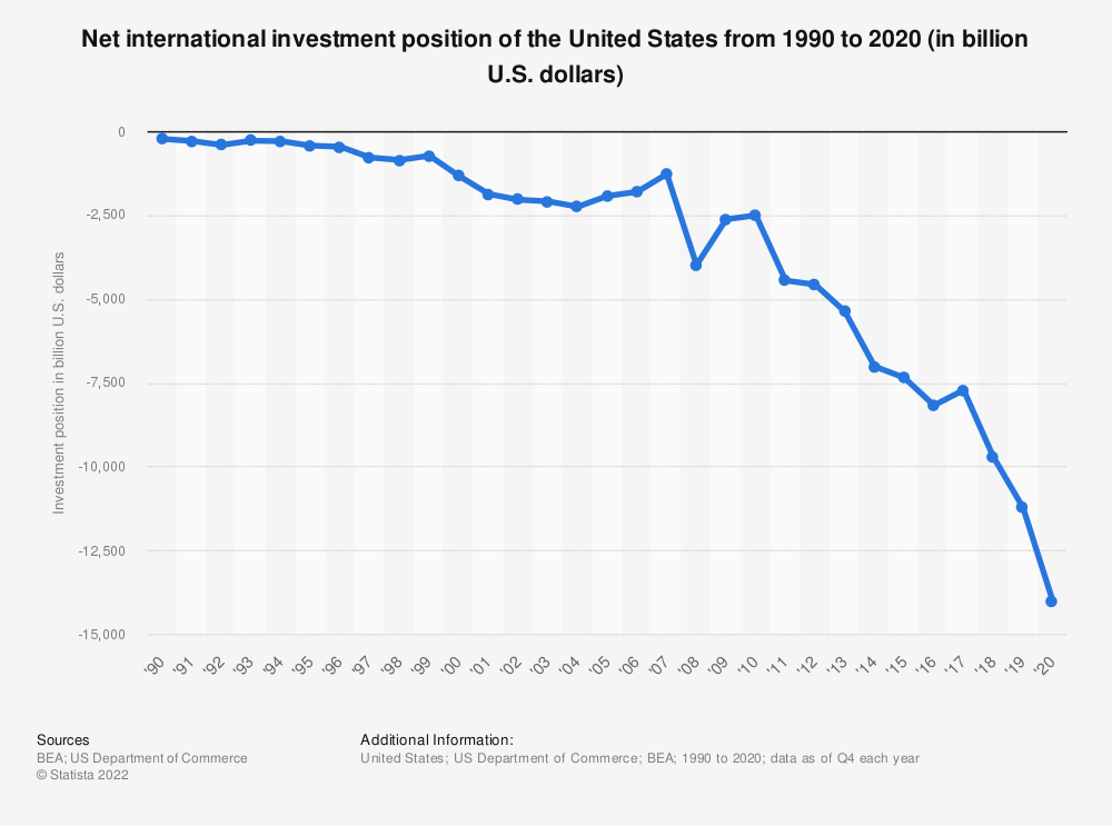 Statistic: Net international investment position of the United States from 1990 to 2017 (in billion U.S. dollars) | Statista