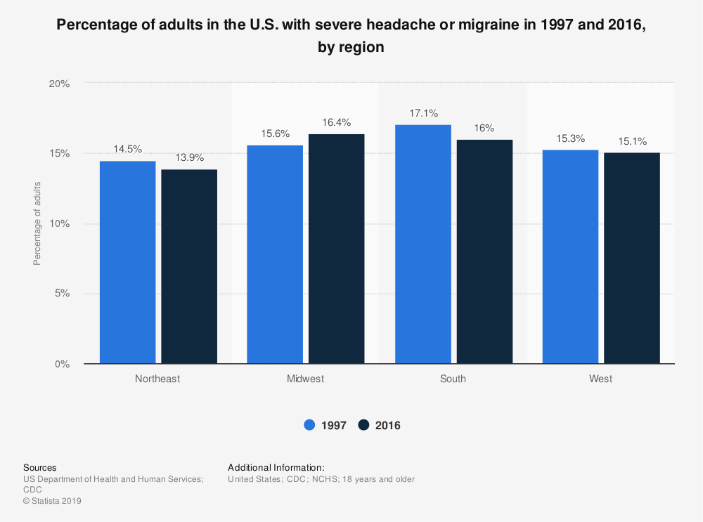 Statistic: Percentage of adults in the U.S. with severe headache or migraine in 1997 and 2016, by region | Statista