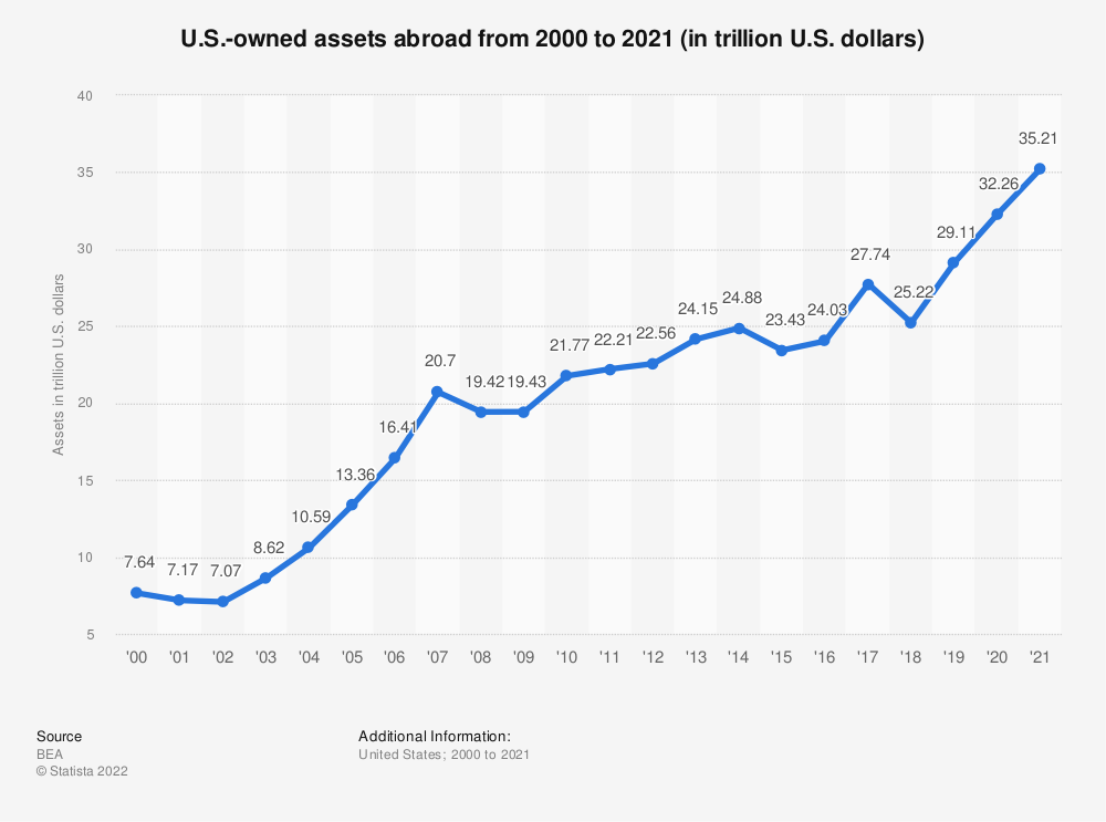 Statistic: U.S.-owned assets abroad from 2000 to 2018 (in trillion U.S. dollars) | Statista