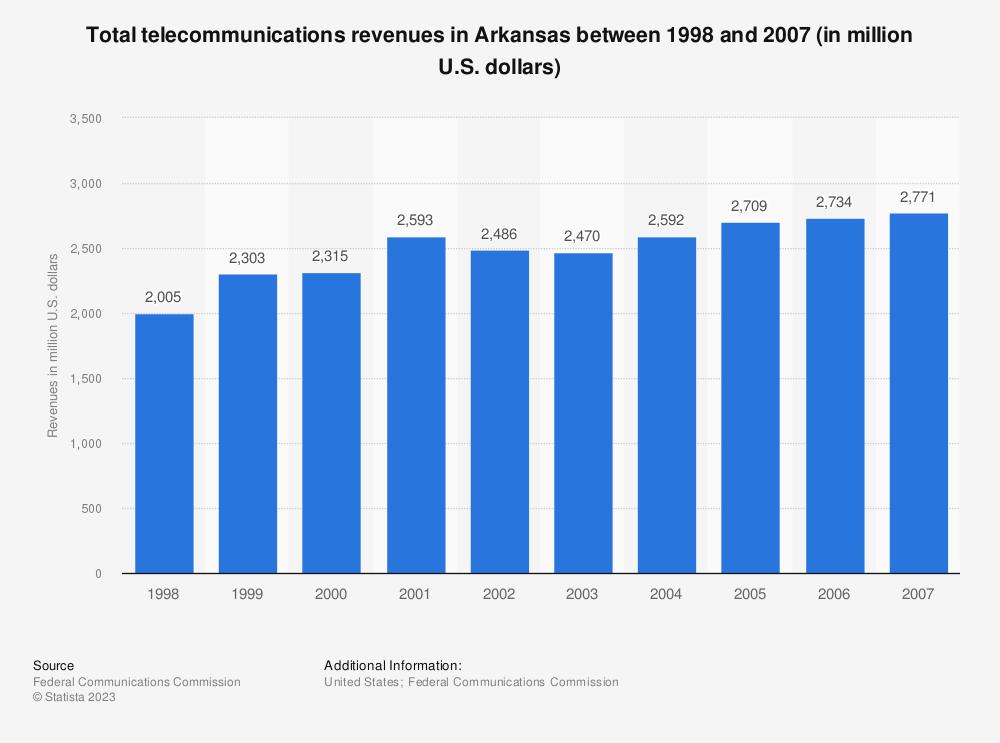 Statistic: Total telecommunications revenues in Arkansas between 1998 and 2007 (in million U.S. dollars) | Statista