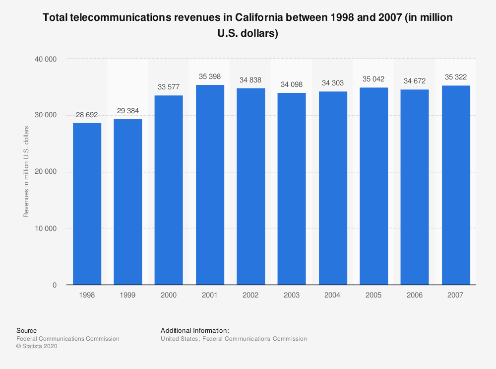 Statistic: Total telecommunications revenues in California between 1998 and 2007 (in million U.S. dollars) | Statista