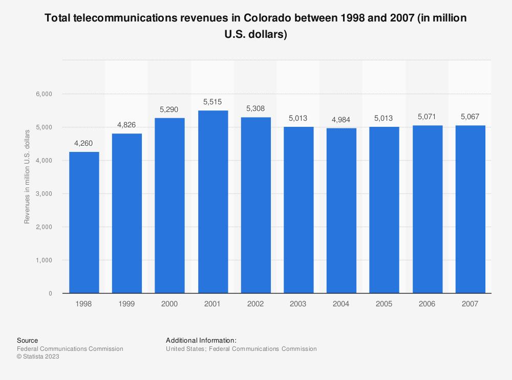 Statistic: Total telecommunications revenues in Colorado between 1998 and 2007 (in million U.S. dollars) | Statista