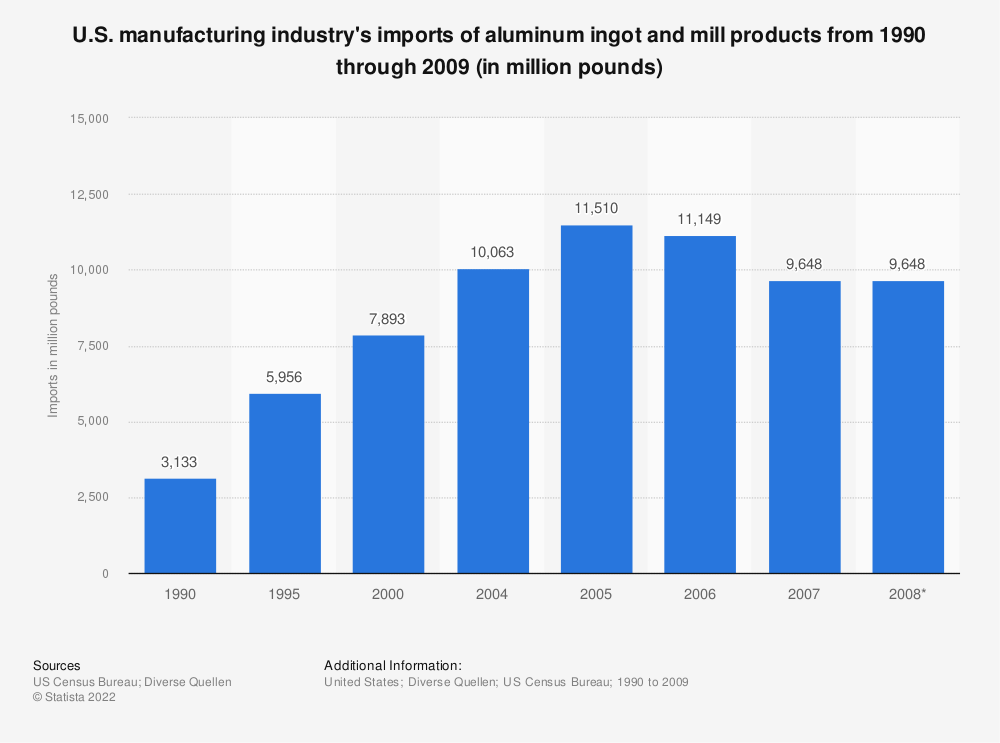 Statistic: U.S. manufacturing industry's imports of aluminum ingot and mill products from 1990 through 2009 (in million pounds) | Statista