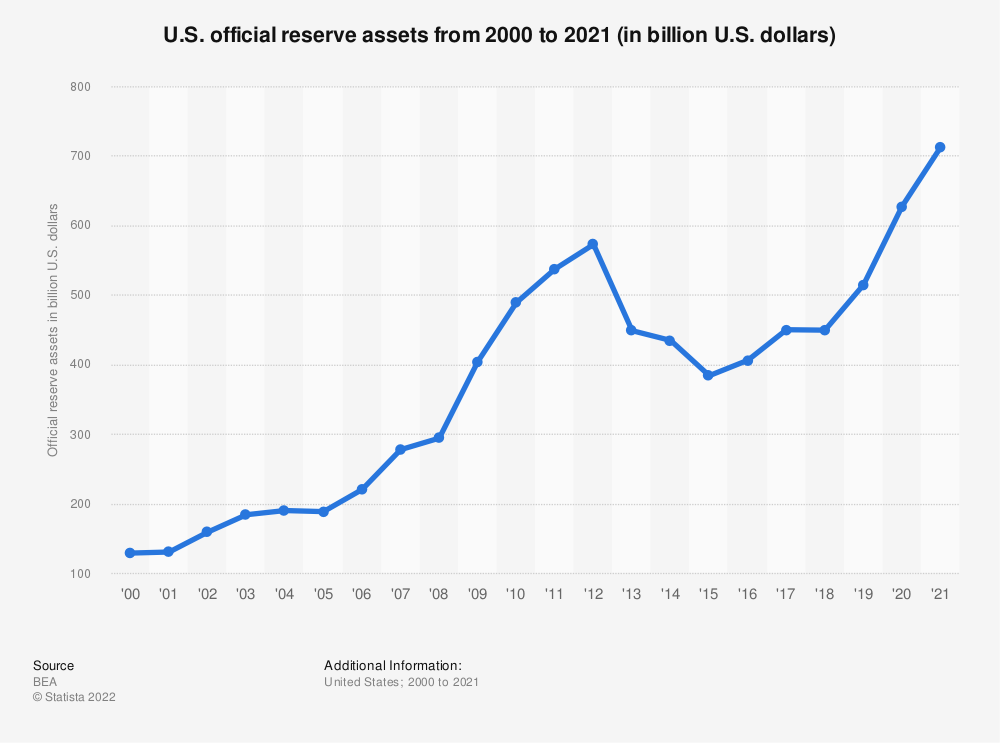 Statistic: U.S. official reserve assets from 2000 to 2018 (in billion U.S. dollars) | Statista
