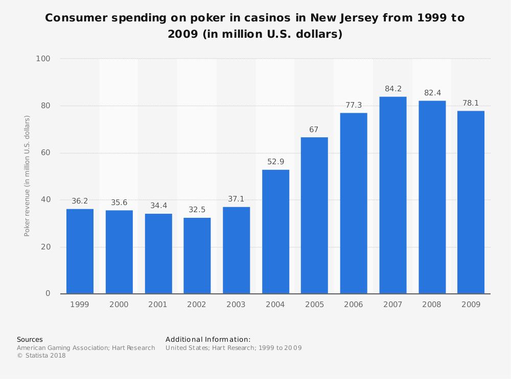 Statistic: Consumer spending on poker in casinos in New Jersey from 1999 to 2009 (in million U.S. dollars) | Statista