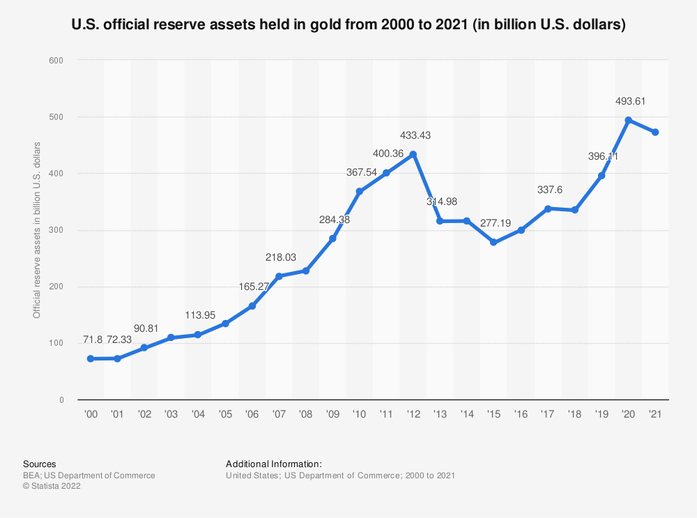 Statistic: U.S. official reserve assets held in gold from 2000 to 2019 (in billion U.S. dollars) | Statista