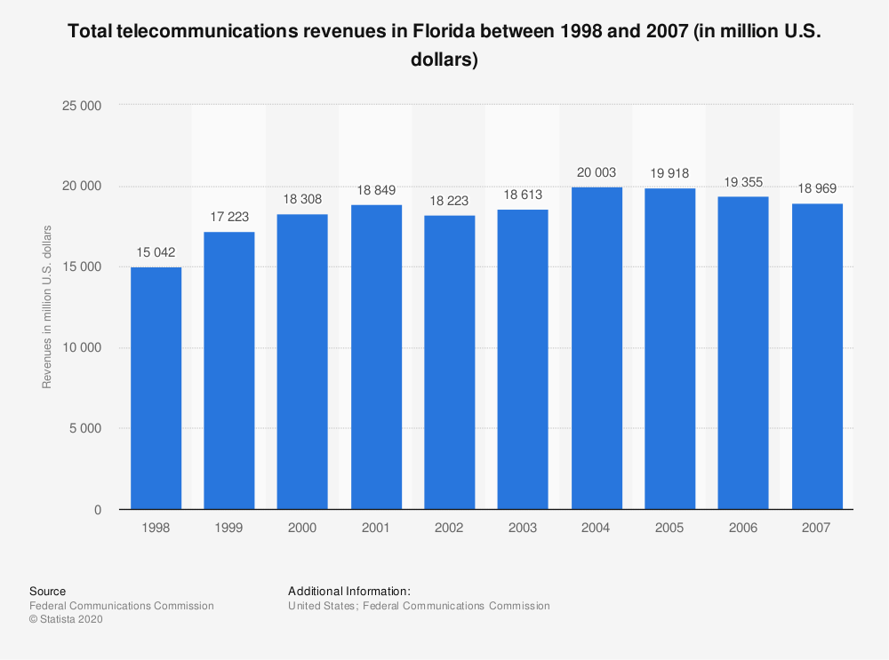 Statistic: Total telecommunications revenues in Florida between 1998 and 2007 (in million U.S. dollars) | Statista