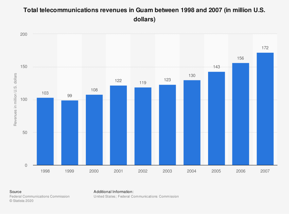 Statistic: Total telecommunications revenues in Guam between 1998 and 2007 (in million U.S. dollars) | Statista