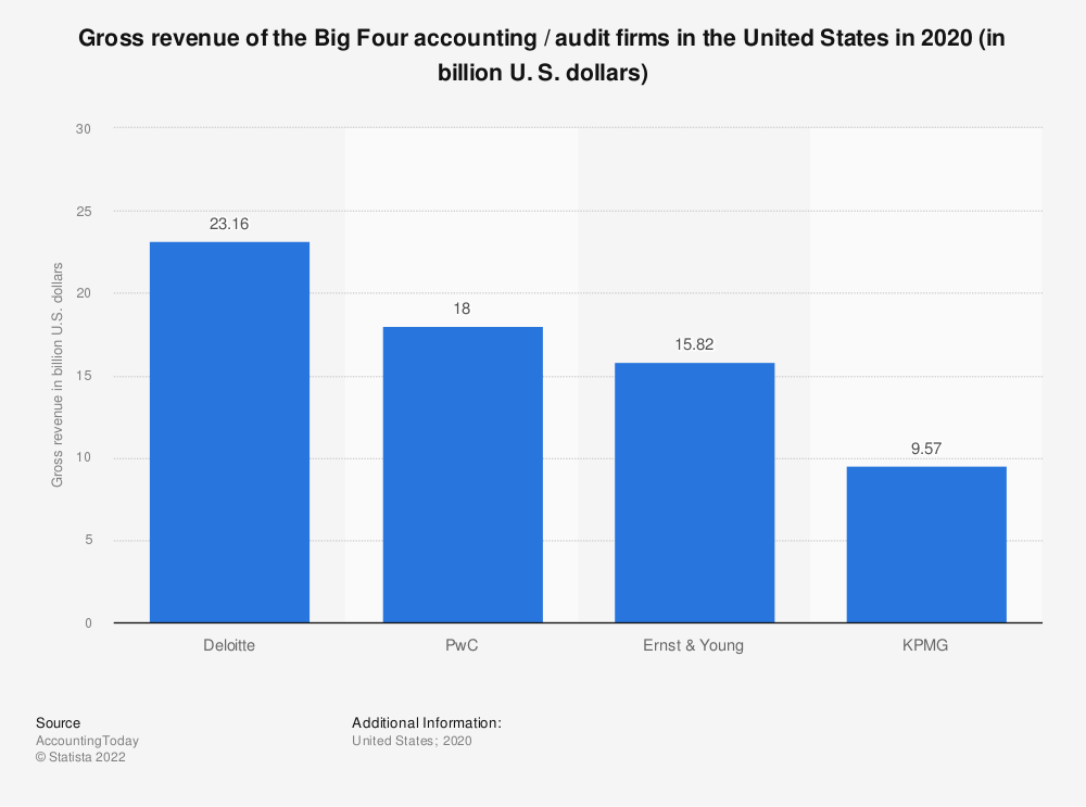 Statistic: Gross revenue of the Big Four accounting / audit firms in the United States in 2018 (in billion U. S. dollars) | Statista