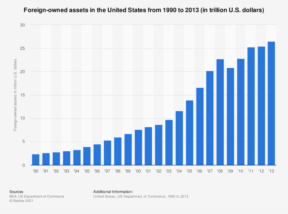 Statistic: Foreign-owned assets in the United States from 1990 to 2013 (in trillion U.S. dollars)   Statista