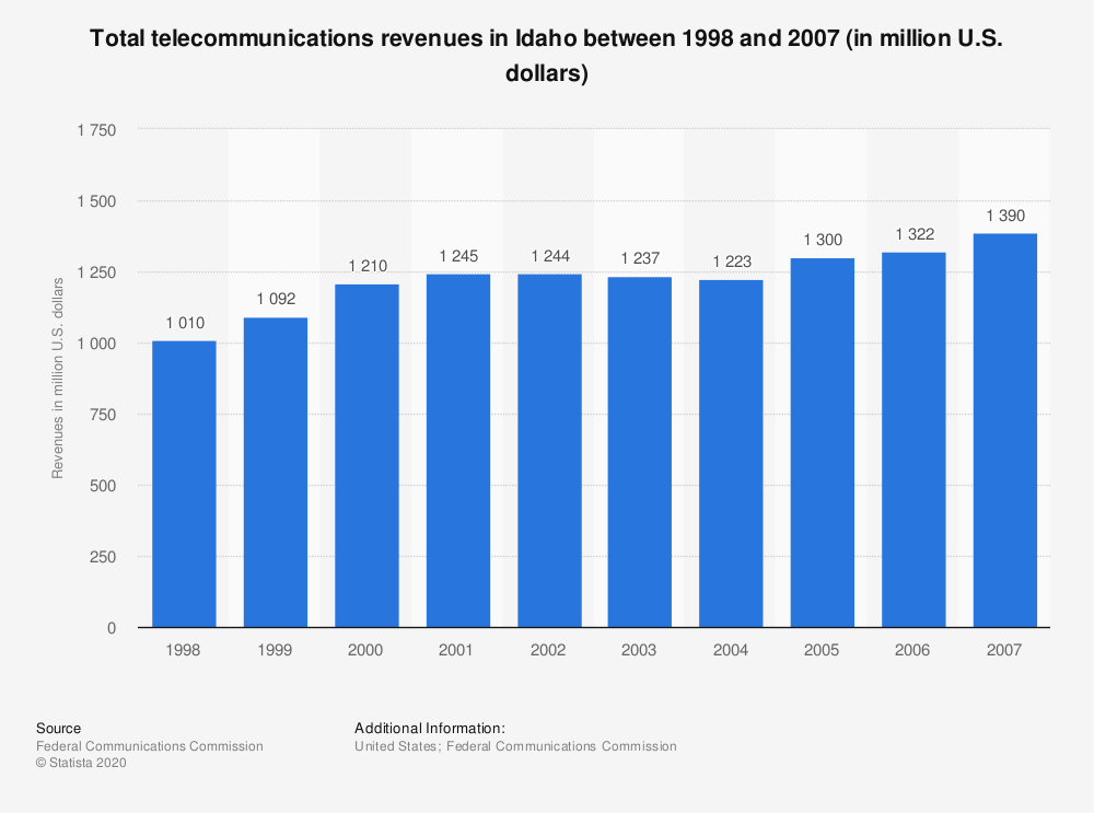 Statistic: Total telecommunications revenues in Idaho between 1998 and 2007 (in million U.S. dollars) | Statista