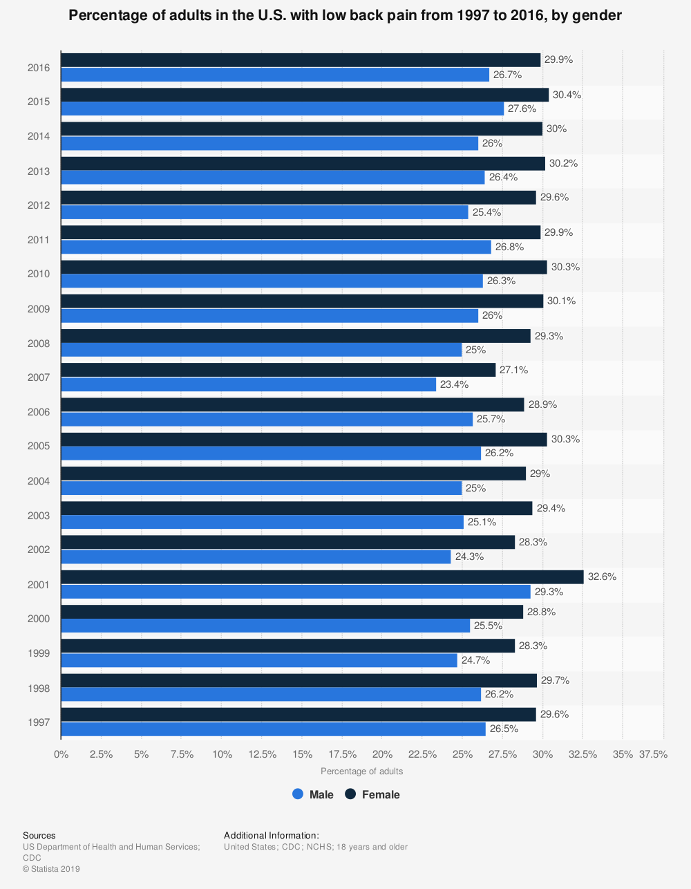 Statistic: Percentage of adults in the U.S. with low back pain from 1997 to 2016, by gender | Statista