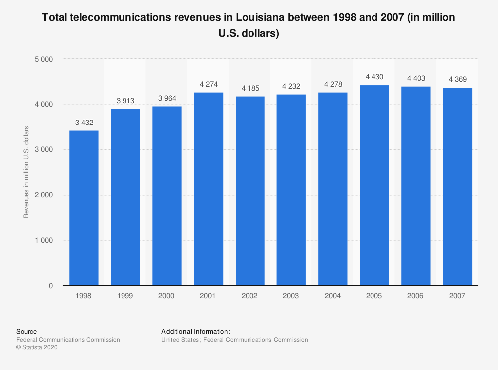 Statistic: Total telecommunications revenues in Louisiana between 1998 and 2007 (in million U.S. dollars) | Statista