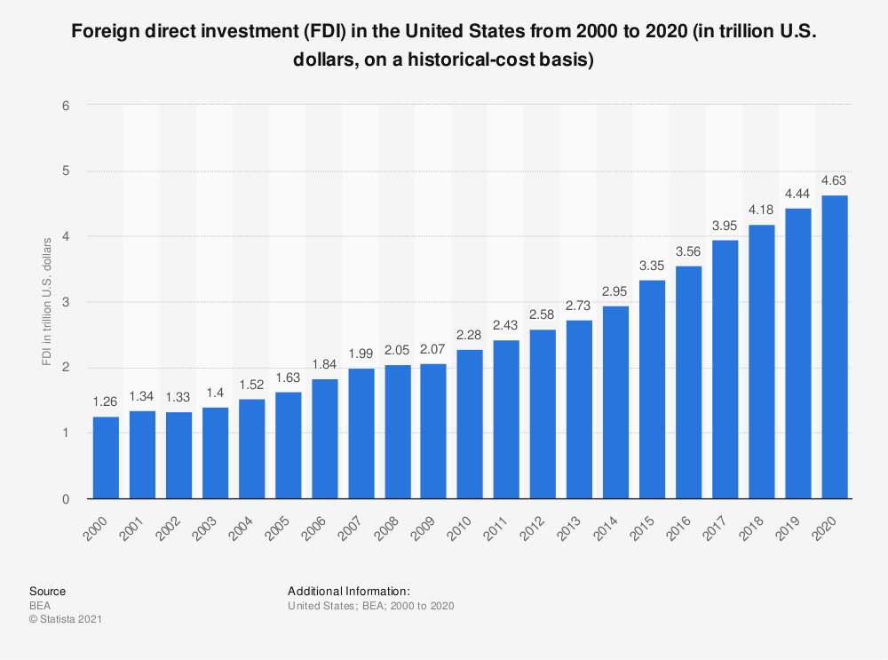 Statistic: Foreign direct investment (FDI) in the United States from 2000 to 2018 (in trillion U.S. dollars, on a historical-cost basis) | Statista