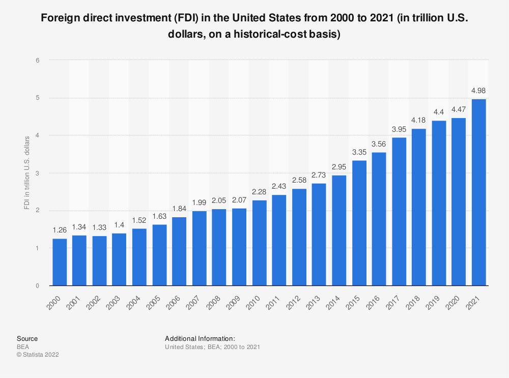 Statistic: Foreign direct investment (FDI) in the United States from 2000 to 2019 (in trillion U.S. dollars, on a historical-cost basis) | Statista