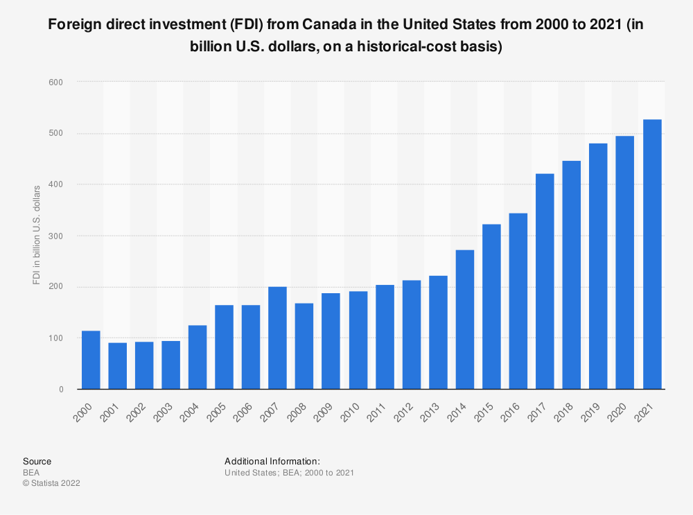 Statistic: Foreign direct investment (FDI) from Canada in the United States from 2000 to 2019 (in billion U.S. dollars, on a historical-cost basis) | Statista
