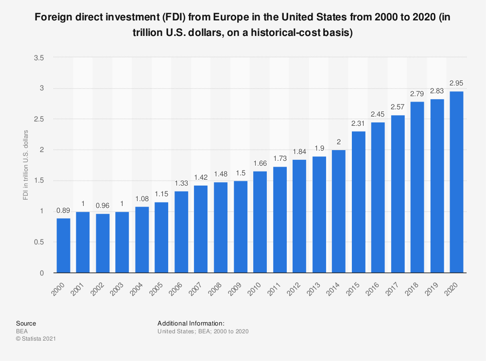 Statistic: Foreign direct investment (FDI) from Europe in the United States from 2000 to 2018 (in trillion U.S. dollars, on a historical-cost basis) | Statista