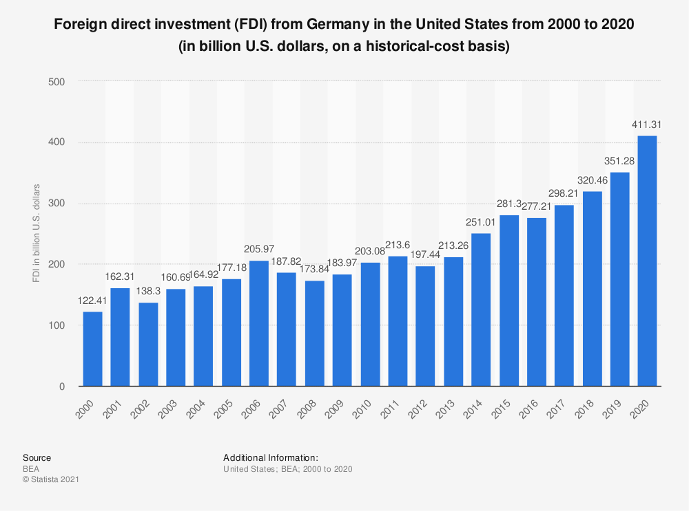Statistic: Foreign direct investment (FDI) from Germany in the United States from 2000 to 2019 (in billion U.S. dollars, on a historical-cost basis) | Statista