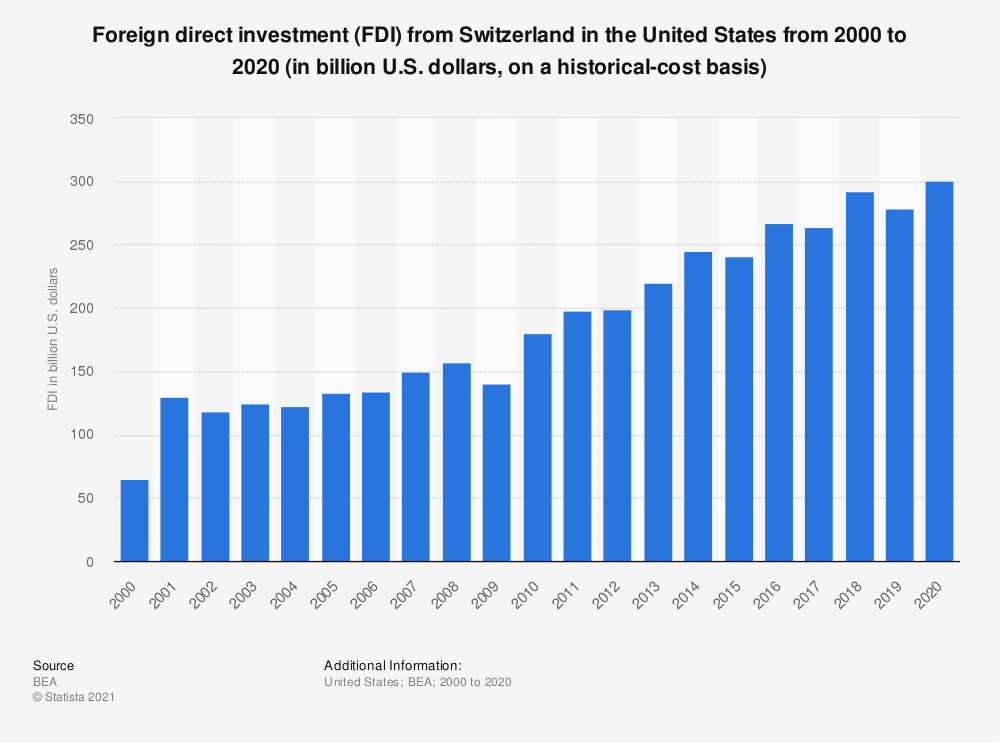 Statistic: Foreign direct investment (FDI) from Switzerland in the United States from 2000 to 2018 (in billion U.S. dollars, on a historical-cost basis) | Statista