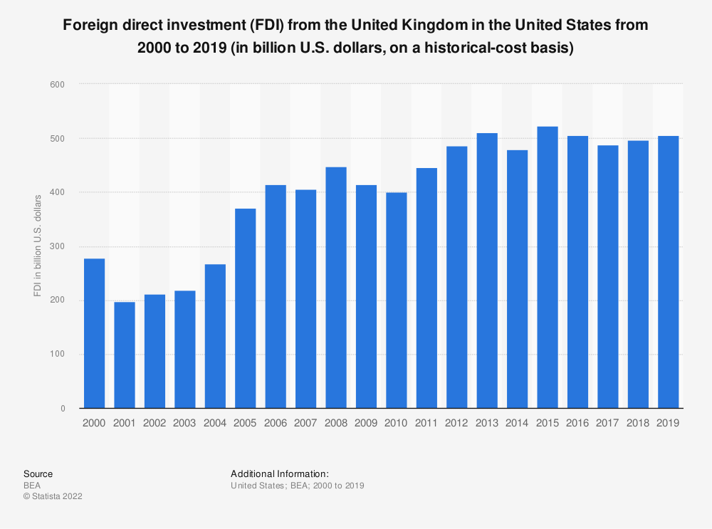 Statistic: Foreign direct investment (FDI) from the United Kingdom in the United States from 2000 to 2017 (in billion U.S. dollars, on a historical-cost basis) | Statista