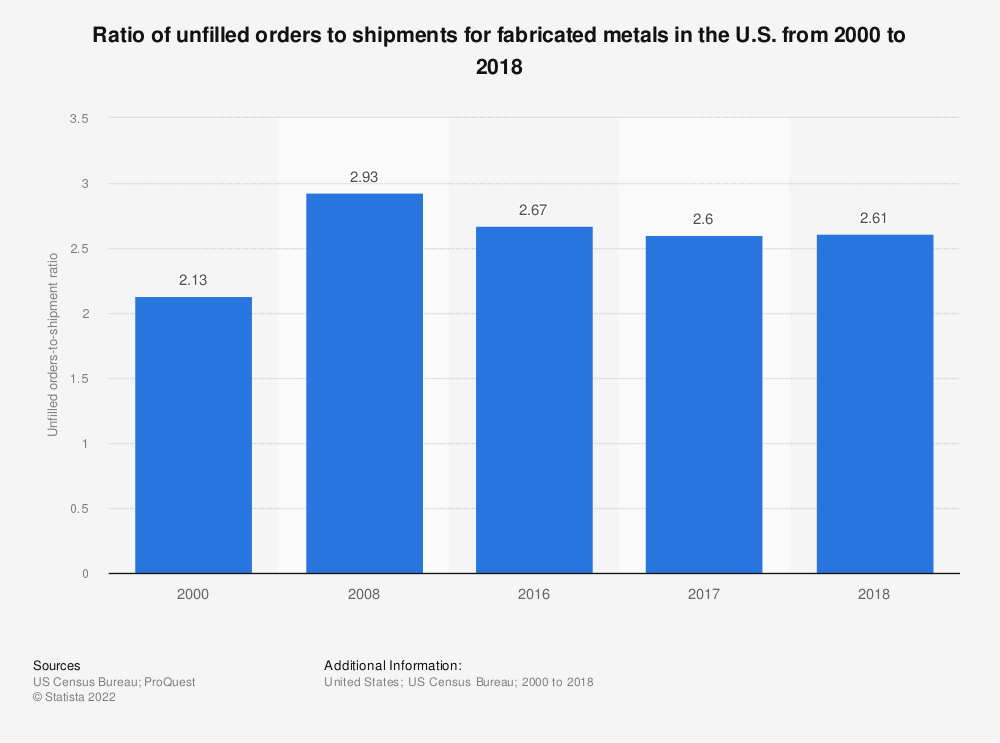 Statistic: Ratio of unfilled orders to shipments for fabricated metals in the U.S. from 2000 to 2018 | Statista