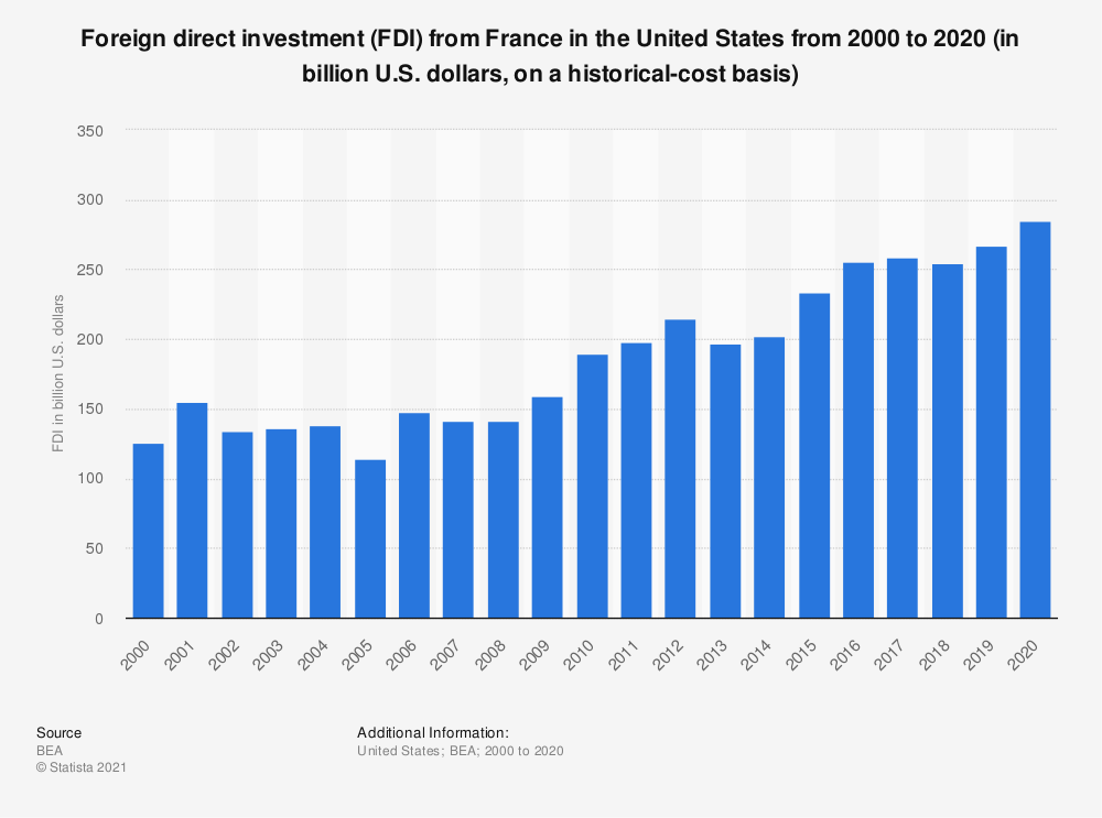 Statistic: Foreign direct investment (FDI) from France in the United States from 2000 to 2018 (in billion U.S. dollars, on a historical-cost basis) | Statista