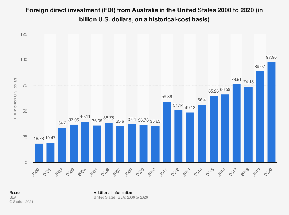 Statistic: Foreign direct investment (FDI) from Australia in the United States 2000 to 2017 (in billion U.S. dollars, on a historical-cost basis) | Statista