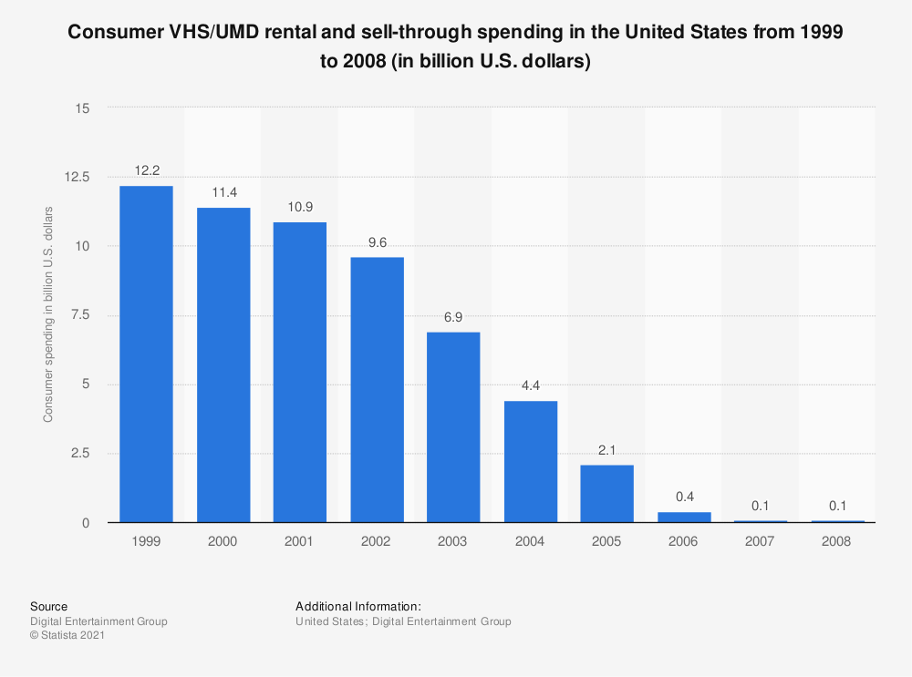 Statistic: Consumer VHS/UMD rental and sell-through spending in the United States from 1999 to 2008 (in billion U.S. dollars) | Statista