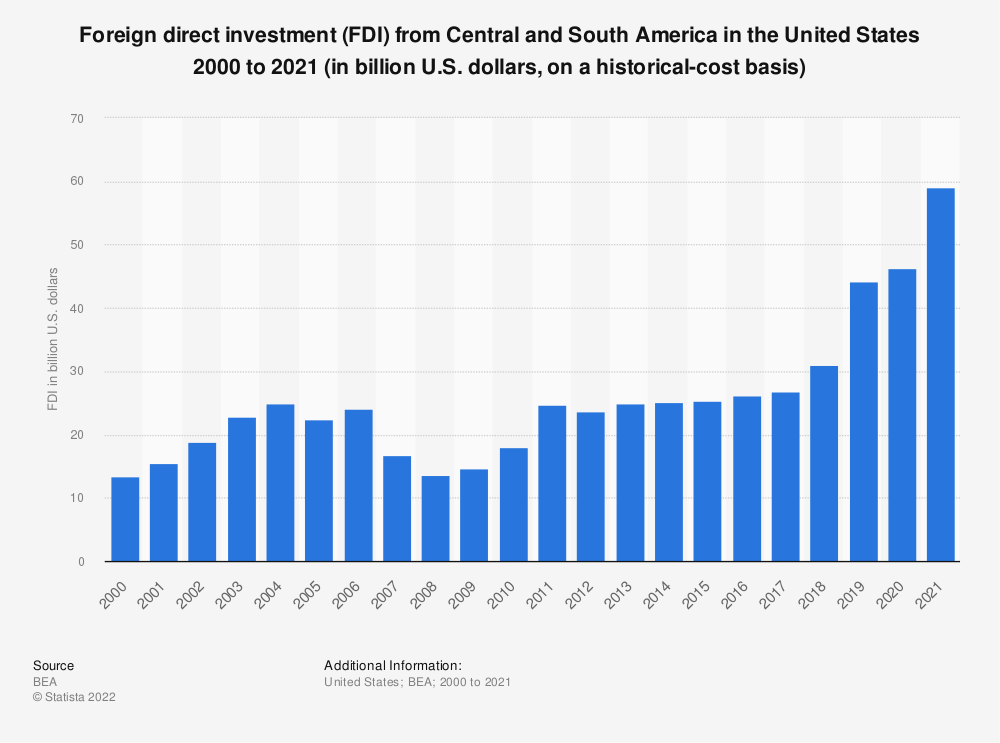 Statistic: Foreign direct investment (FDI) from Central and South America in the United States 2000 to 2018 (in billion U.S. dollars, on a historical-cost basis) | Statista