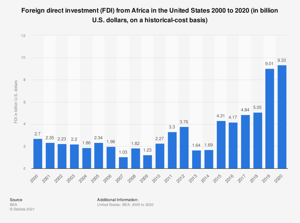 Statistic: Foreign direct investment (FDI) from Africa in the United States 2000 to 2019 (in billion U.S. dollars, on a historical-cost basis) | Statista