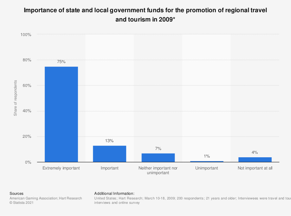Statistic: Importance of state and local government funds for the promotion of regional travel and tourism in 2009* | Statista