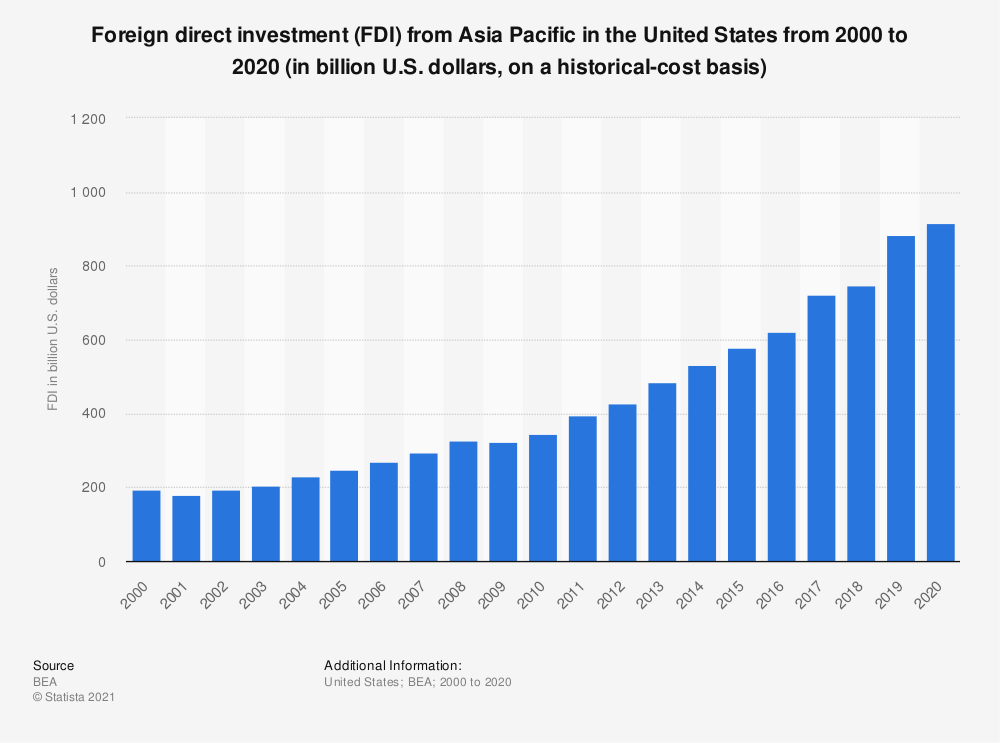 Statistic: Foreign direct investment (FDI) from Asia Pacific in the United States from 2000 to 2018 (in billion U.S. dollars, on a historical-cost basis) | Statista