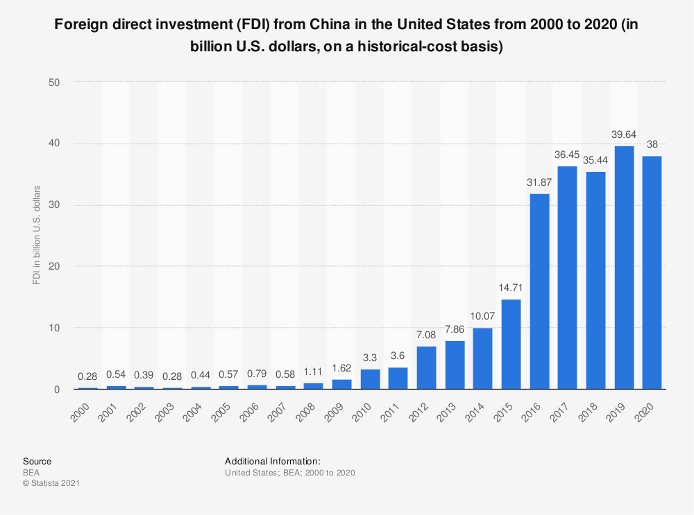 Statistic: Foreign direct investment (FDI) from China in the United States from 2000 to 2018 (in billion U.S. dollars, on a historical-cost basis) | Statista