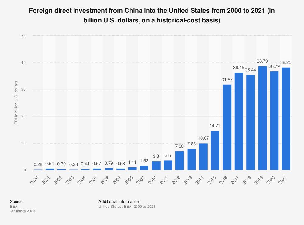 Fdi From China In The U S 2002 2014 Statstic