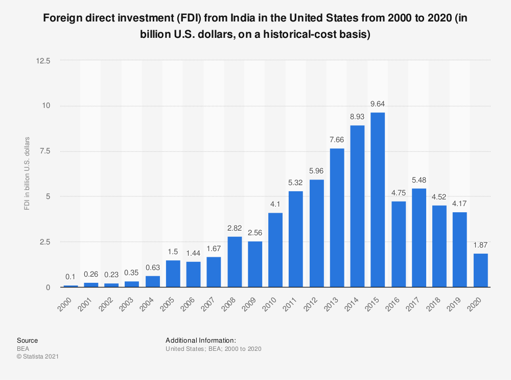 Statistic: Foreign direct investment (FDI) from India in the United States from 2000 to 2017 (in billion U.S. dollars, on a historical-cost basis) | Statista