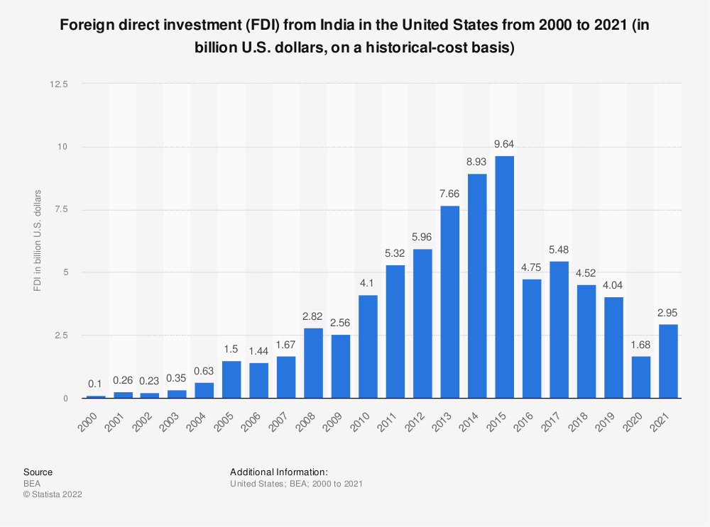 role of foreign direct investment in india In the last two decades world has seen an extensive inflow of fdi or foreign direct investment  fdi and its importance  fdi has a major role to play in india .