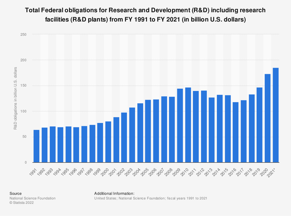 Statistic: Total Federal obligations for Research and Development (R&D) including research facilities (R&D plants) from FY 1991 to FY 2018 (in billion U.S. dollars) | Statista