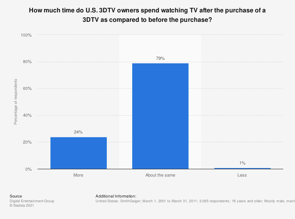 Statistic: How much time do U.S. 3DTV owners spend watching TV after the purchase of a 3DTV as compared to before the purchase? | Statista
