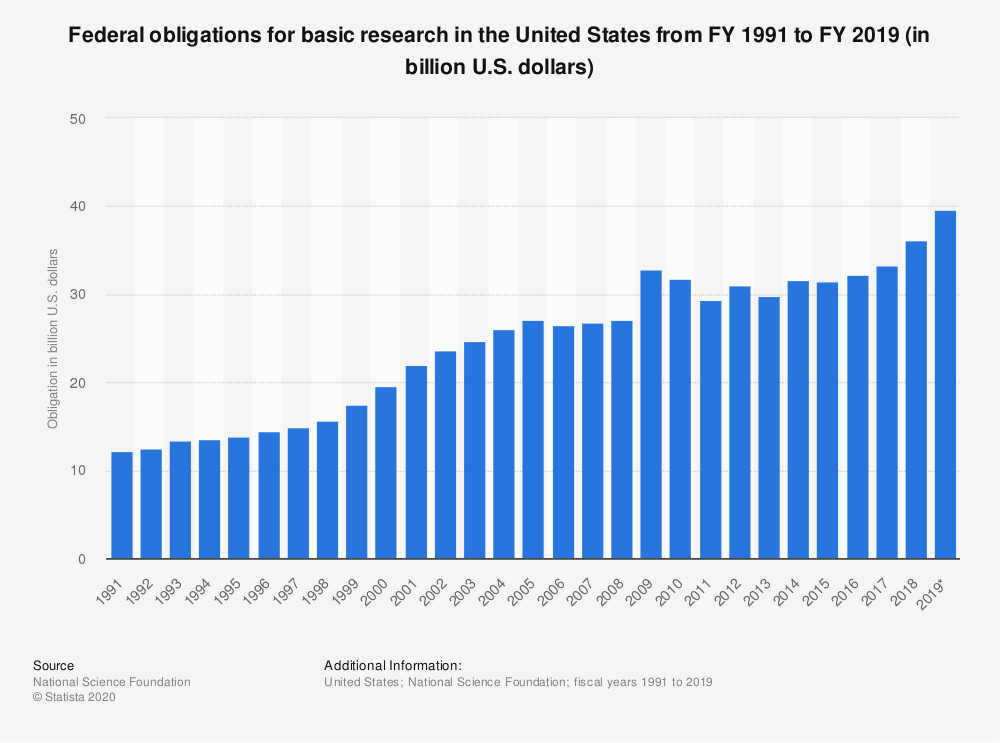 Statistic: Federal obligations for basic research (total) in the United States from 1991 to 2017 (in billion U.S. dollars) | Statista