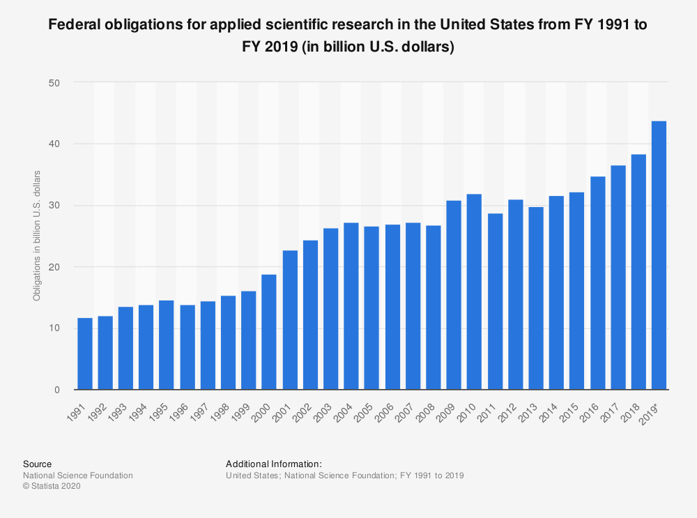 Statistic: Federal obligations for applied scientific research in the United States from 1991 to 2017 (in billion U.S. dollars) | Statista