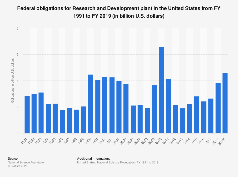 Statistic: Federal obligations for Research and Development plant in the United States from FY 1991 to FY 2019 (in billion U.S. dollars) | Statista