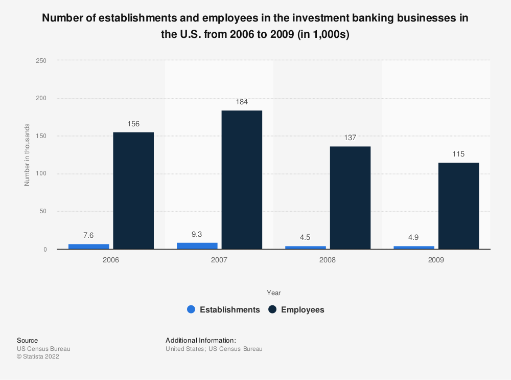 Statistic: Number of establishments and employees in the investment banking businesses in the U.S. from 2006 to 2009 (in 1,000s) | Statista