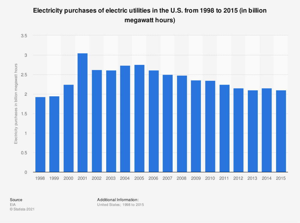 Statistic: Electricity purchases of electric utilities in the U.S. from 1998 to 2015 (in billion megawatt hours) | Statista
