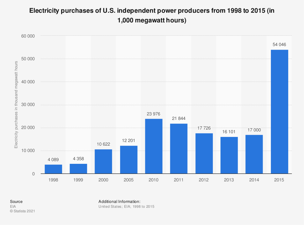 Statistic: Electricity purchases of U.S. independent power producers from 1998 to 2015 (in 1,000 megawatt hours) | Statista