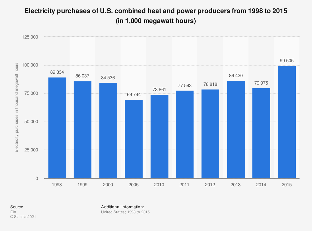 Statistic: Electricity purchases of U.S. combined heat and power producers from 1998 to 2015 (in 1,000 megawatt hours) | Statista
