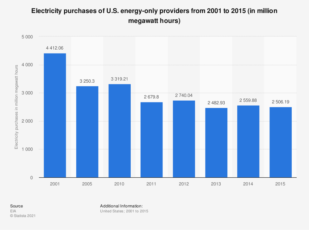 Statistic: Electricity purchases of U.S. energy-only providers from 2001 to 2015 (in million megawatt hours) | Statista