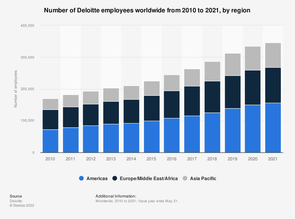 Statistic: Number of Deloitte employees worldwide from 2010 to 2019, by region | Statista