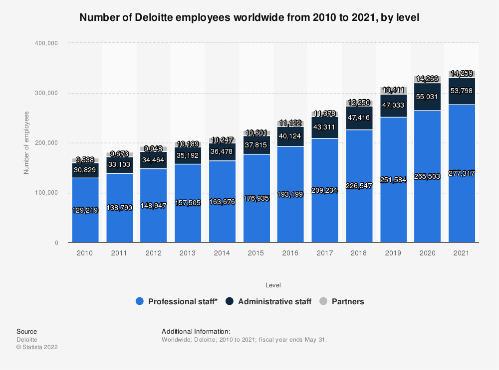 Statistic: Number of Deloitte employees worldwide from 2010 to 2018, by level | Statista