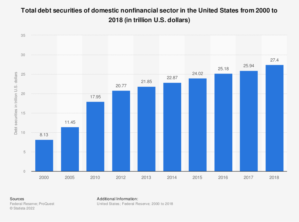 Statistic: Total debt securities of domestic nonfinancial sector in the United States from 2000 to 2017 (in trillion U.S. dollars) | Statista